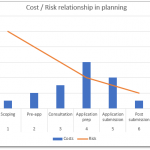 graph showing relationship between cost and risk in planning