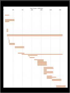 evidence timeline